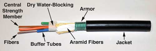 Direct Burial Fiber Optic Cable - Corrugated Steel Tape
