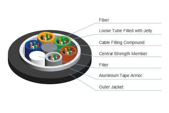 Structure of GYTA Fiber Optic Cable