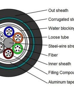 24 Cores GYTA53 fiber optic cable