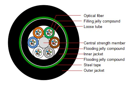 12 Core GYTY53 fiber optic cable