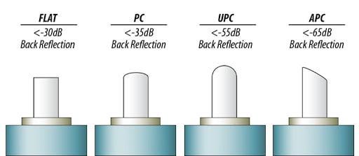 Fiber Optic Polish Types