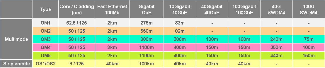 Fibre Optic Cable Transmission Distances