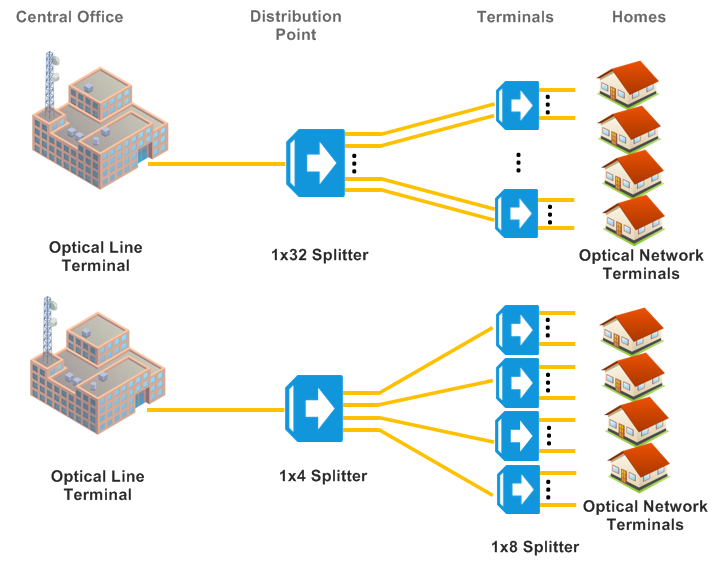 How PLC splitter works in PON centralized and distributed architectures