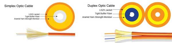 Simplex vs duplex