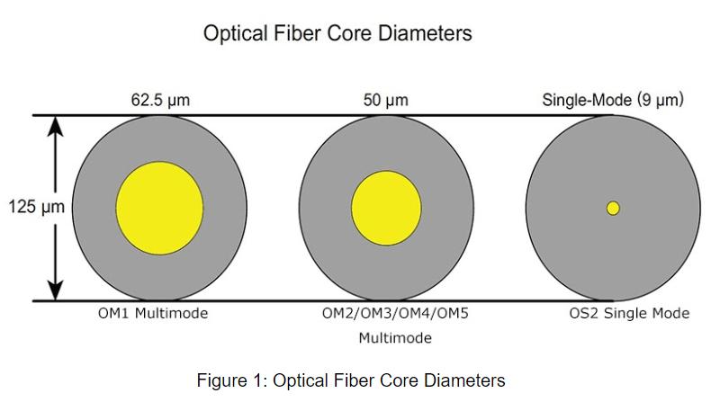 OS2 9/125 Single Mode Duplex SC optical Fiber Core Diameters