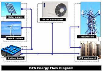 BTS energy flow diagram