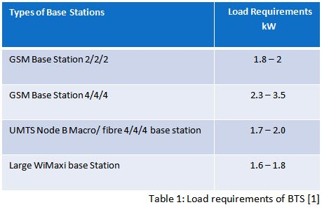 Table of Load reuirements for various BTS