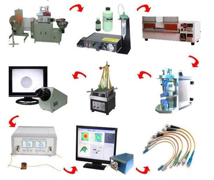 Fiber Patch Cord Production Line Diagram