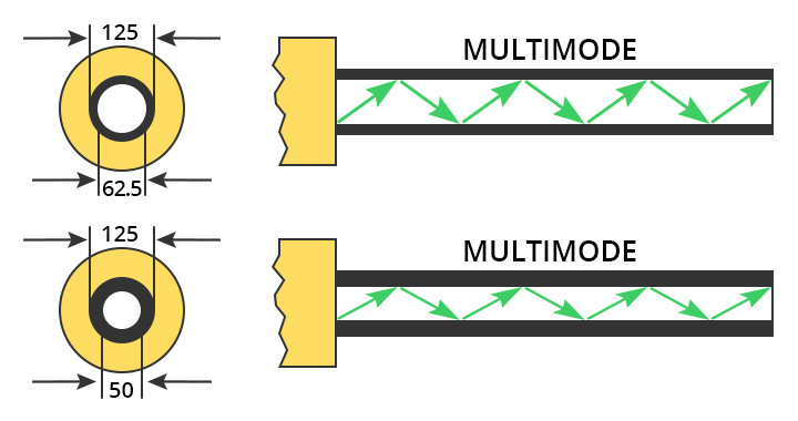 multimode fiber cable