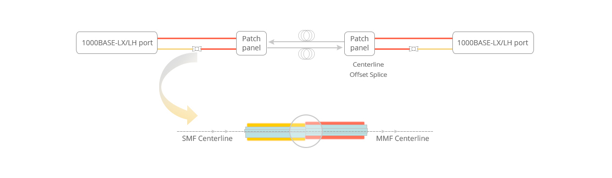Mode conditioning fiber patch cord